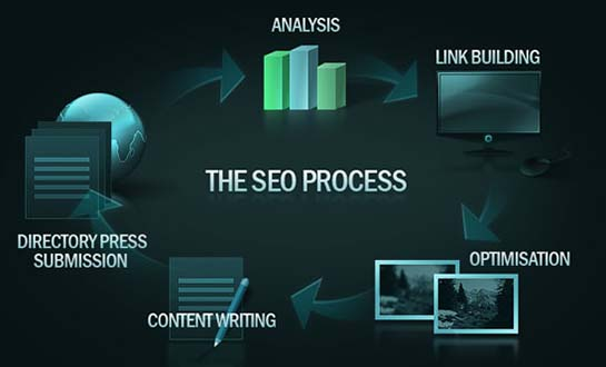 SEO Landing Page Results