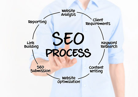 How to Evaluate an SEO Company